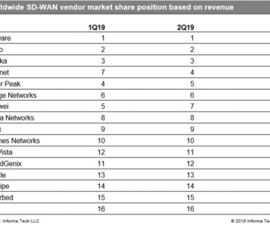 IHS SDWAN REVENUE